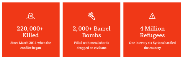 end genocide syria stats