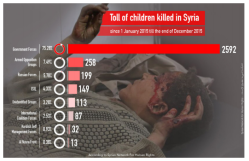 sn4hr.org wp content pdf english Violations_in_Syria_during_2015_en.pdf childs killed
