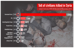 sn4hr.org wp content pdf english Violations_in_Syria_during_2015_en.pdf civ killed