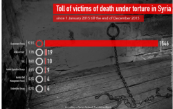 sn4hr.org wp content pdf english Violations_in_Syria_during_2015_en.pdf torture