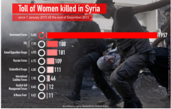sn4hr.org wp content pdf english Violations_in_Syria_during_2015_en.pdf women killed
