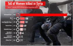 sn4hr.org wp content pdf english Violations_in_Syria_during_2015_en.pdf women killed