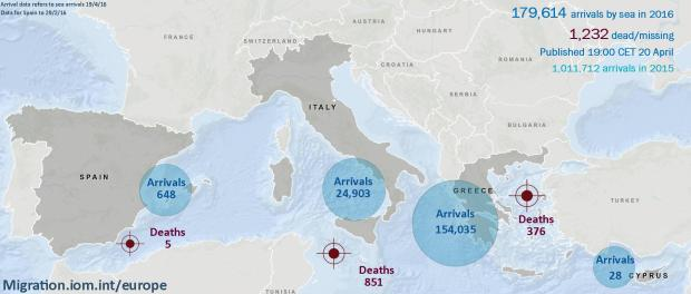 The latest tragic loss of life, if confirmed, will bring it to nearly 800 the number of migrants who have perished on the Mediterranean Sea's central route between North Africa and Europe so far this year. Additionally, about 380 migrants reportedly have died in 2016 on the Eastern Mediterranean Route between Turkey and Greece and some five migrants on the Western Route linking Morocco to Spain.